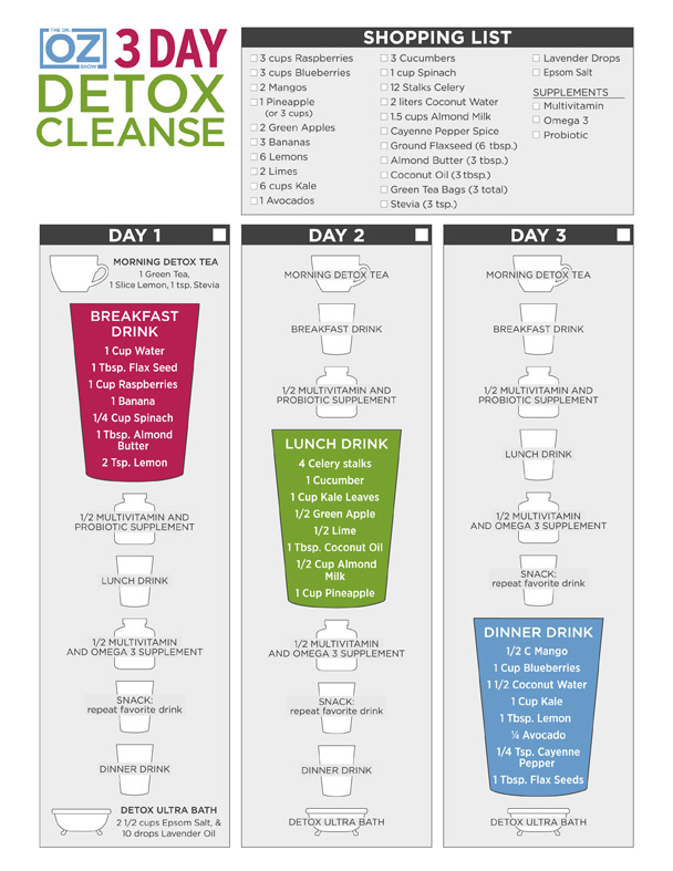 Dr Oz 3 Day Detox Official